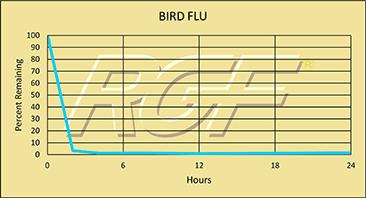Avian flu chart