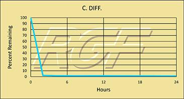 C. Diff. chart