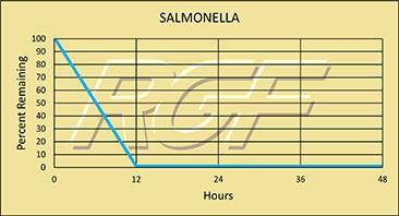 Salmonella chart