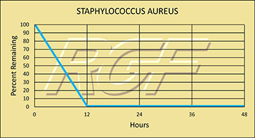 Staphylococcus chart