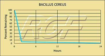 Bacillus Cereus chart