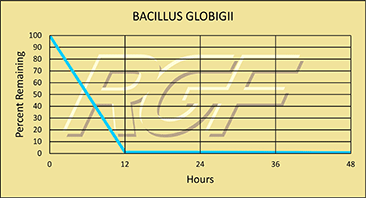 Bacillius Globigii chart