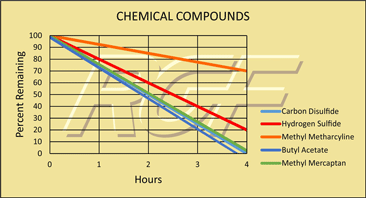 Chemical Compounds chart