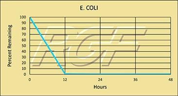 E. coli chart