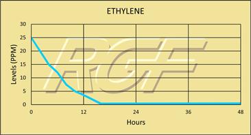 Ethylene chart