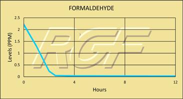 Formaldehyde chart
