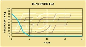 H1N1 graph