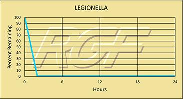 Legionella chart