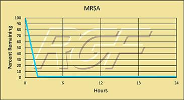 MRSA chart