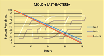 Bacteria, Mold and Yeast chart
