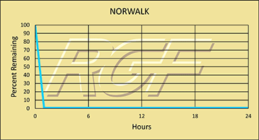 Norwalk chart