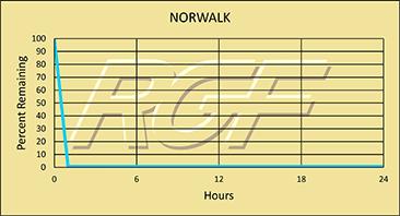 Norwalk chart