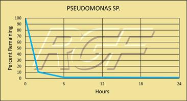 Pseudomonas chart