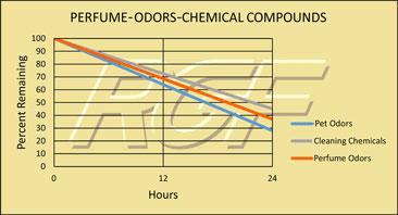 Odors chart
