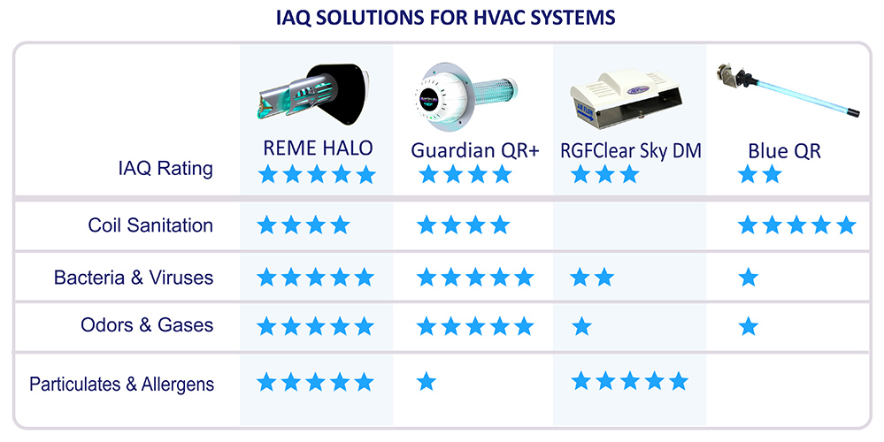 IAQ Solutions for HVAC Systems