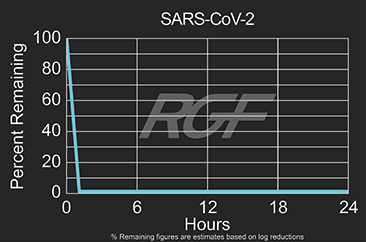 SARS-Cov-2 test results graph