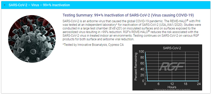 SARS-Cov-2 test results and graph