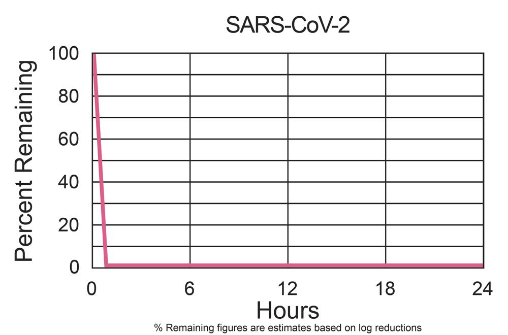 RGF-PKG14 SARS-CoV-2 test results