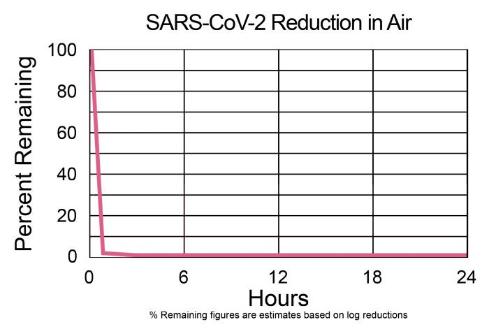 RGF-PKG14 SARS-CoV-2 reduction in air