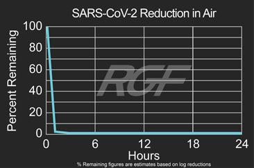 SARS-Cov-2 airborne test results graph