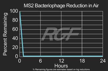 MS2-Bacteriophage airborne reduction test graph
